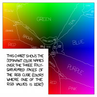 XKCD's Color Map