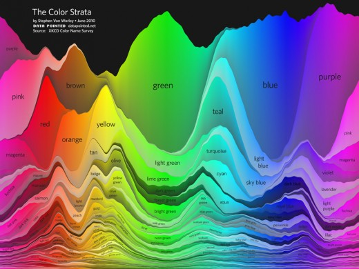 The Color Strata