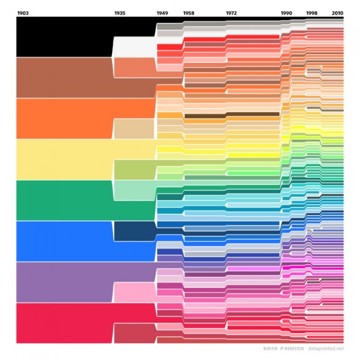 Velo's Crayola Color Chart, 1903-2010