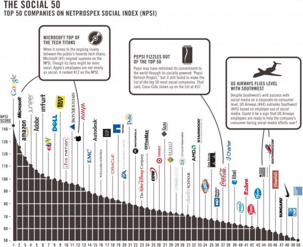 Netprospex Social 50