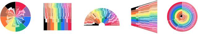 Crayola Chart Experiments