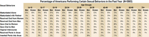 National Sex Study Statistics