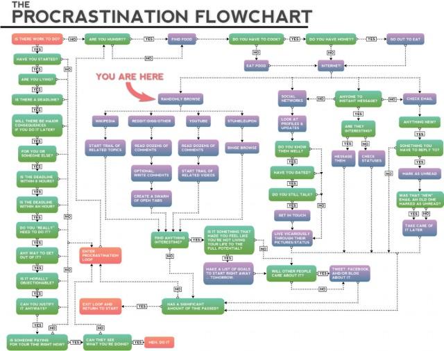 Edhom's Procrastination Flowchart